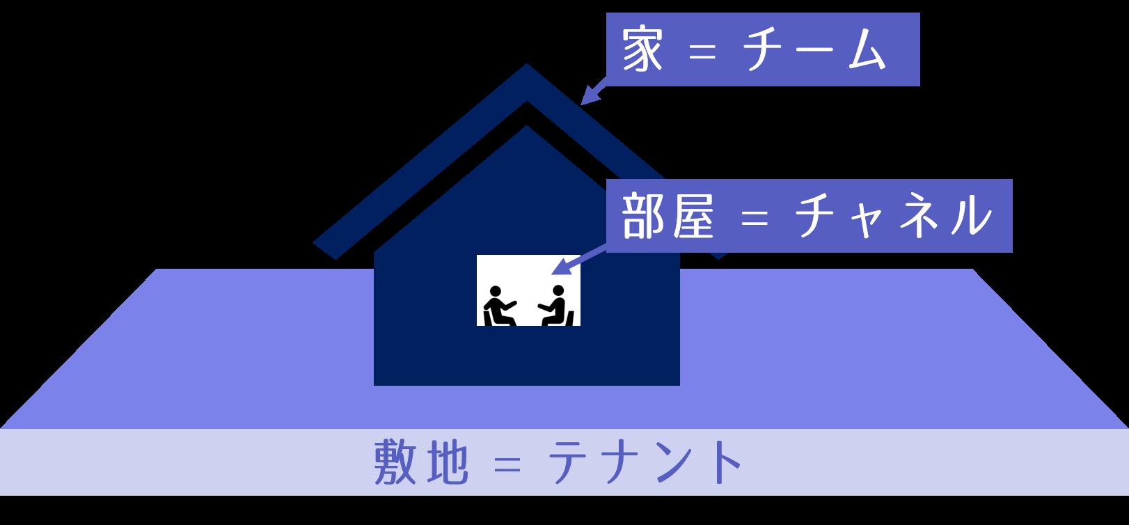 敷地 家 部屋