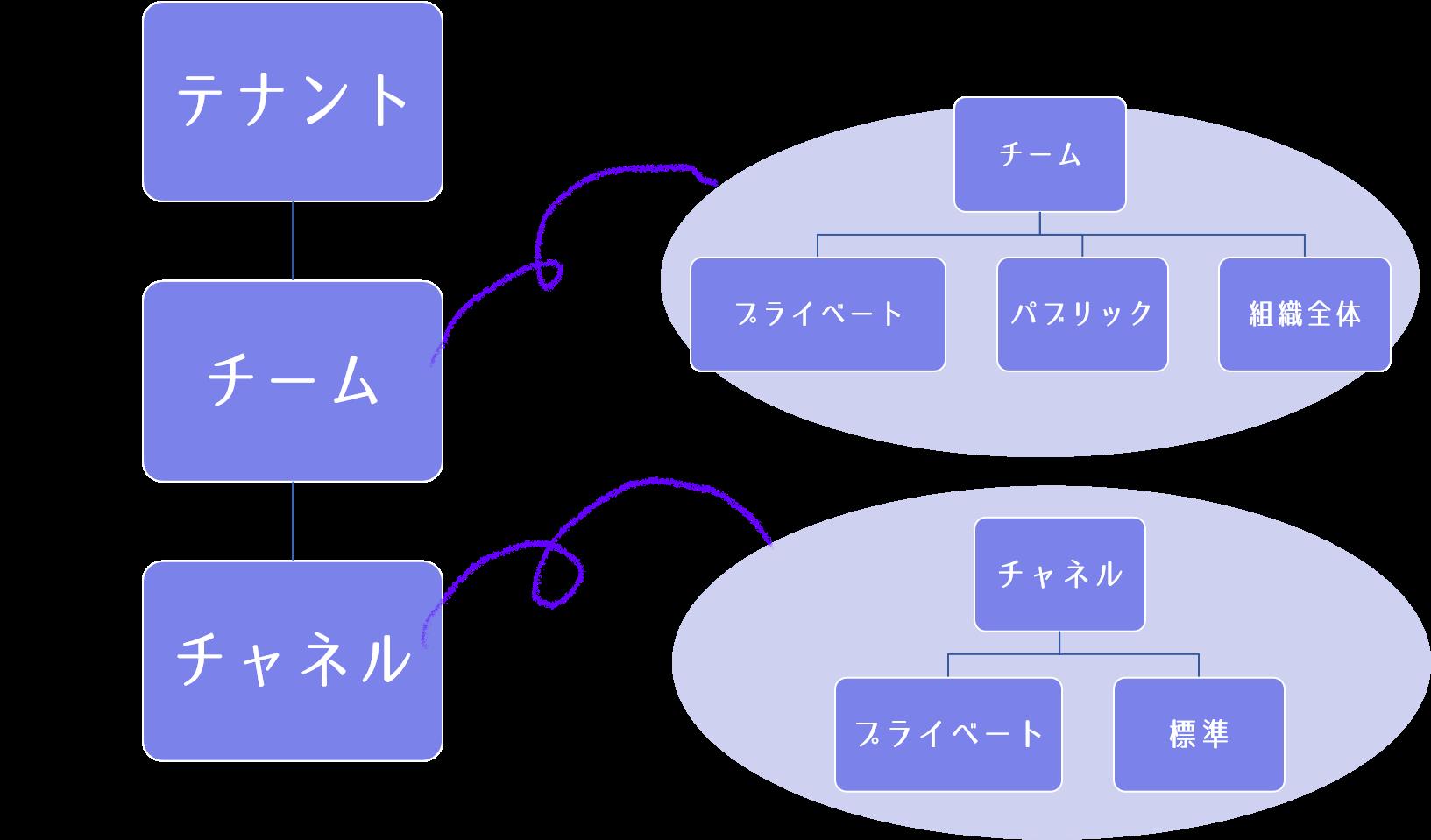 Teamsの階層構造とチームおよびチャネルの種類