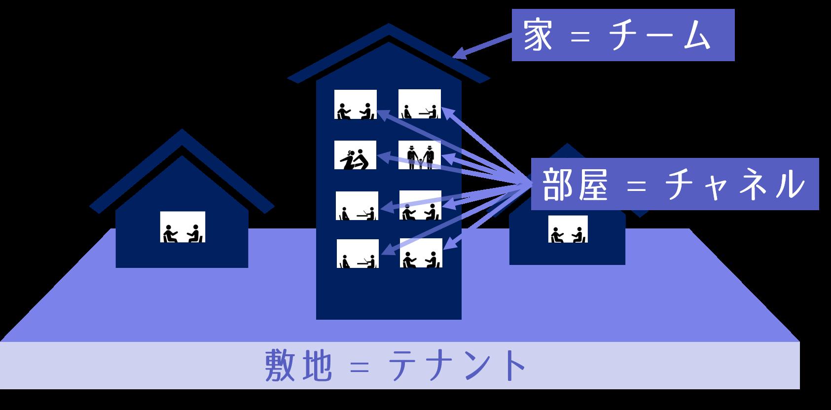 敷地 家 部屋 増設