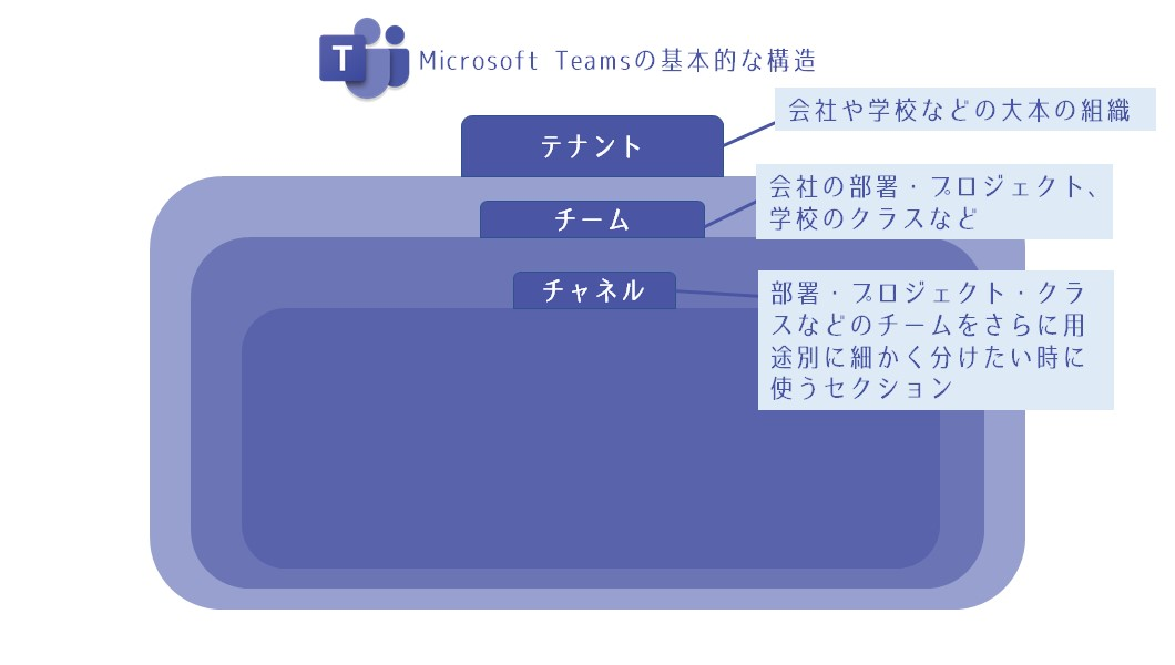 MS Teams 基本的な構造