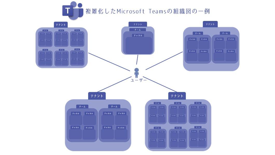 MS Teams 複雑化した組織図