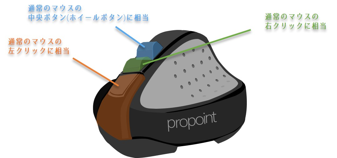 Propointボタン配置
